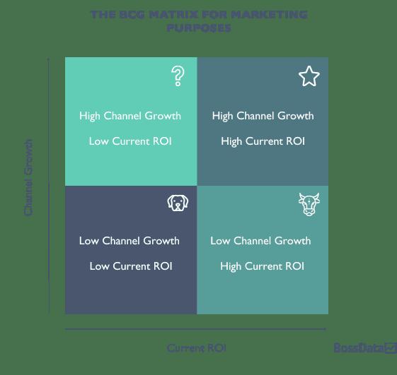 De BCG Matrix voor marketing.