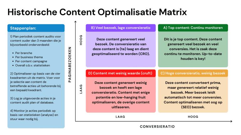 matrix content-optimalisatie historische content.