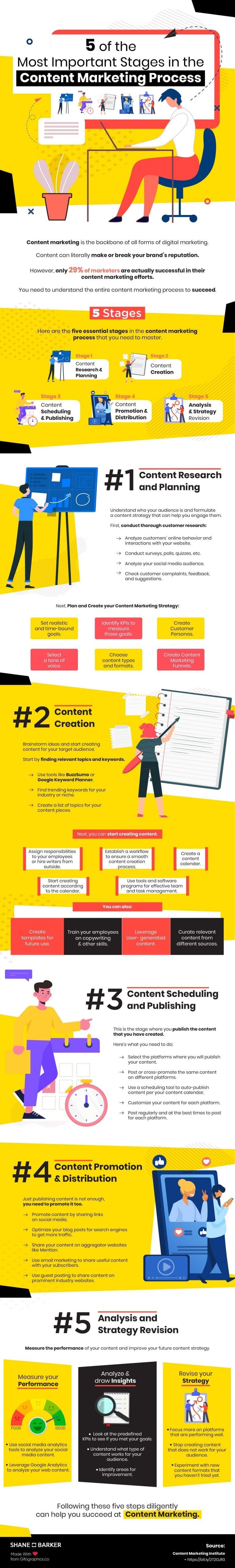 Proces contentmarketing
