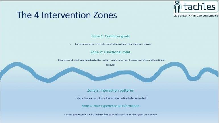 Interventies in systeem