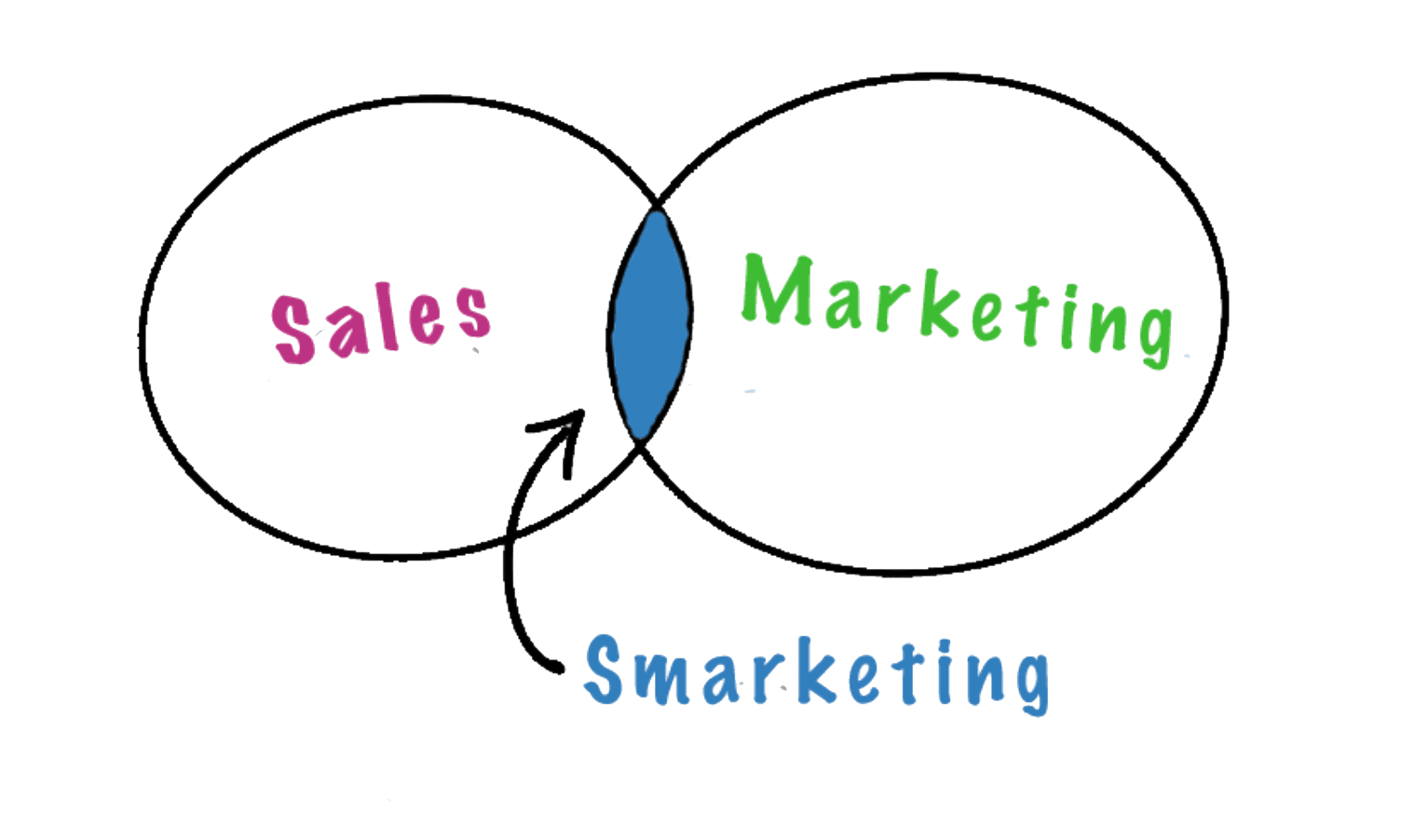 smarketing-sales-en-marketing
