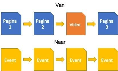 Voorbeeld van hits meten ten opzichte van events meten - het verschil tussen het oude en nieuwe Google Analytics.