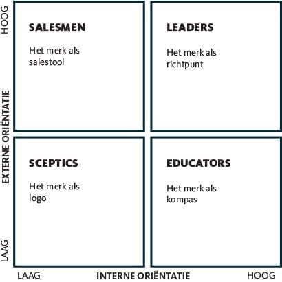 Model 4 typen organisaties