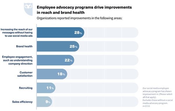Employee advocacy in B2B-organisaties