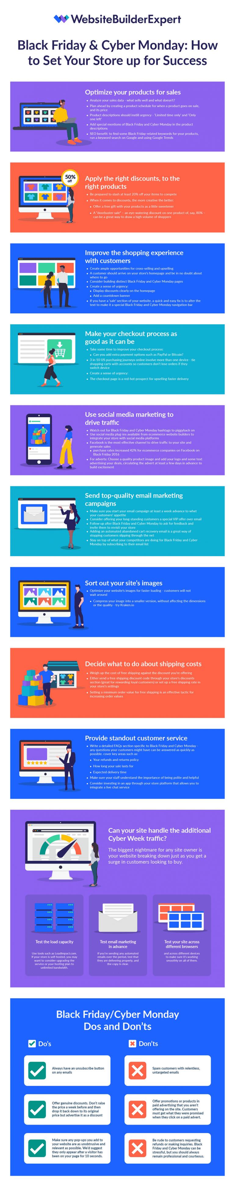 Black Friday en Cyber Monday acties voor je webshop in een infographic.