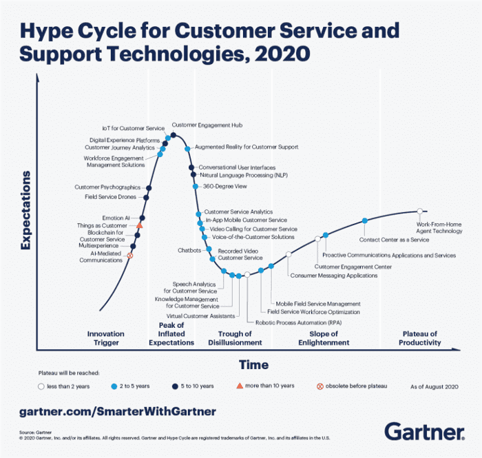 Hype cycle chatbots trends conversational