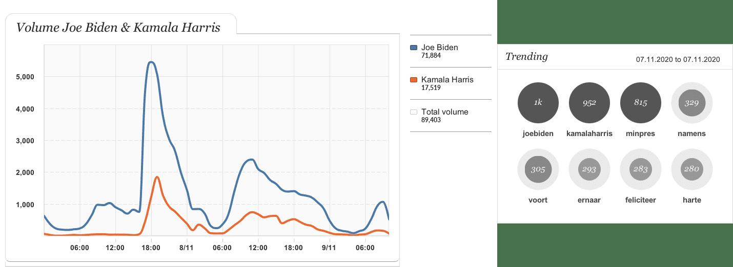 Joe Biden Kamala Harris volume trending