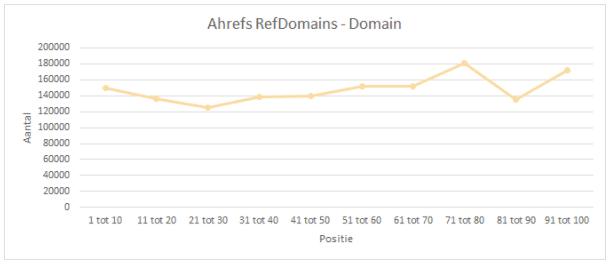 ahrefs-refdomains-domain
