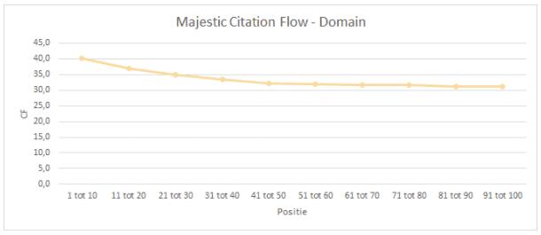 majestic-citation-flow-domain