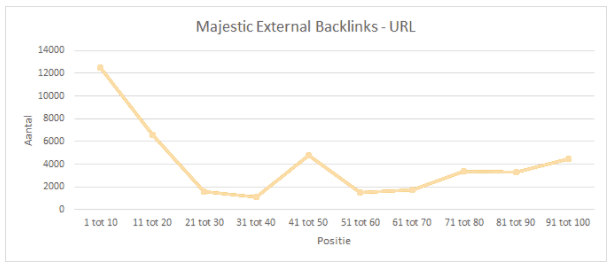 majestic-external-backlinks-url