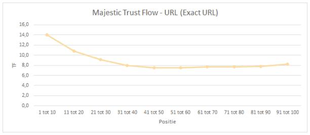 majestic-trust-flow-url