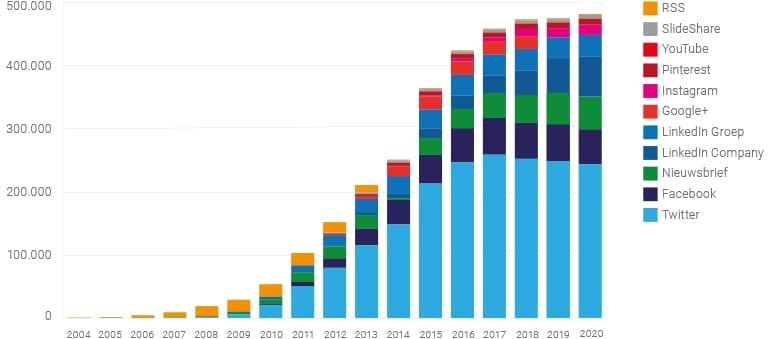 Grafiek over de groei van kanalen.