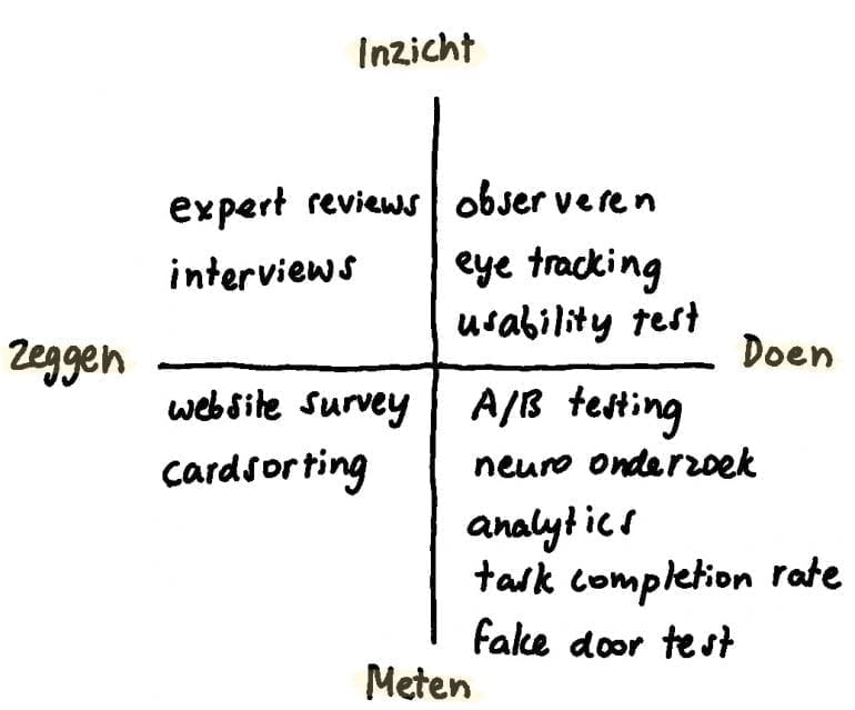 Verschillende vormen van gebruikersonderzoek in een diagram.