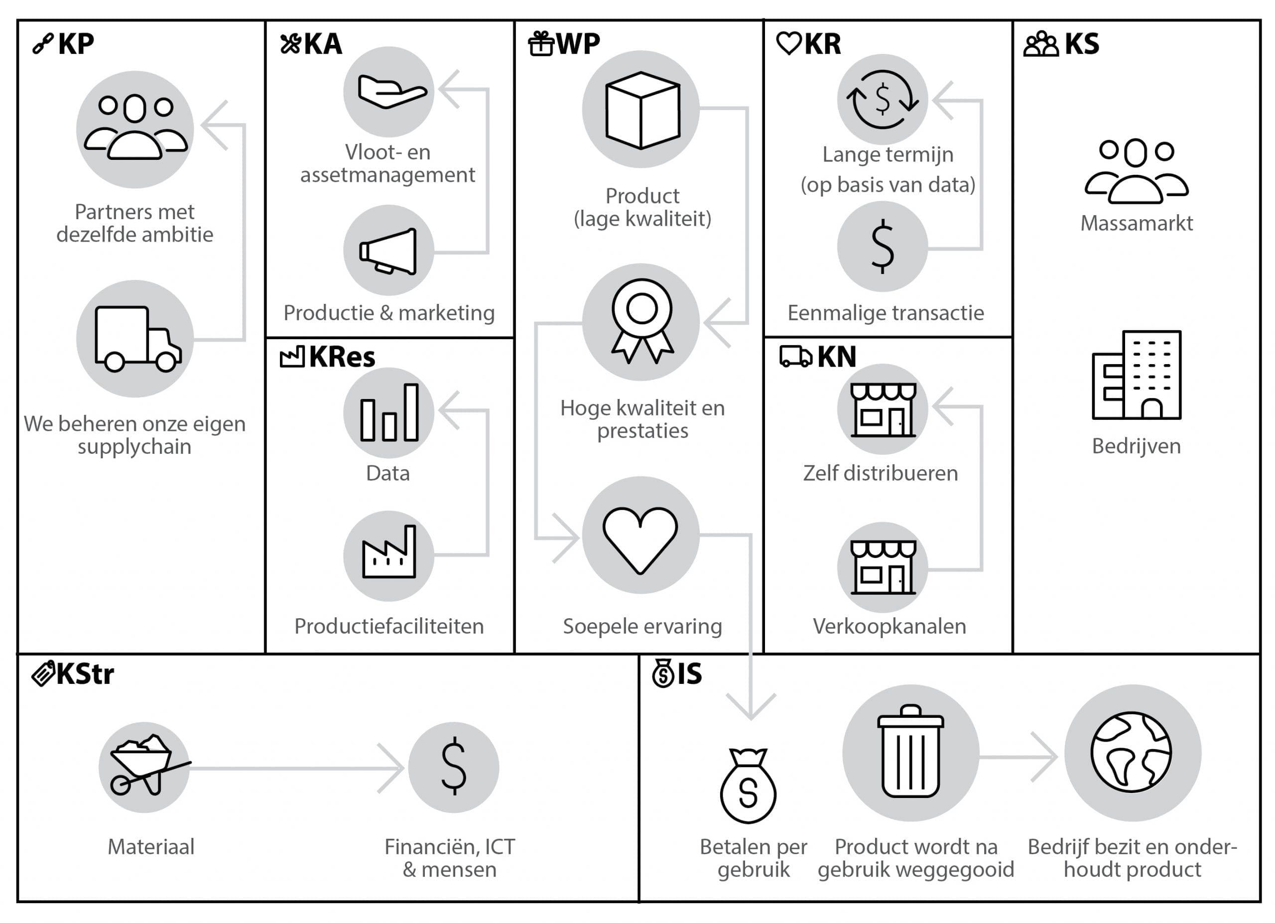 business model canvas product naar service