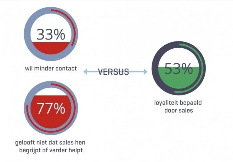 ter illustratie loyaliteit versus geloof in sale en expertise