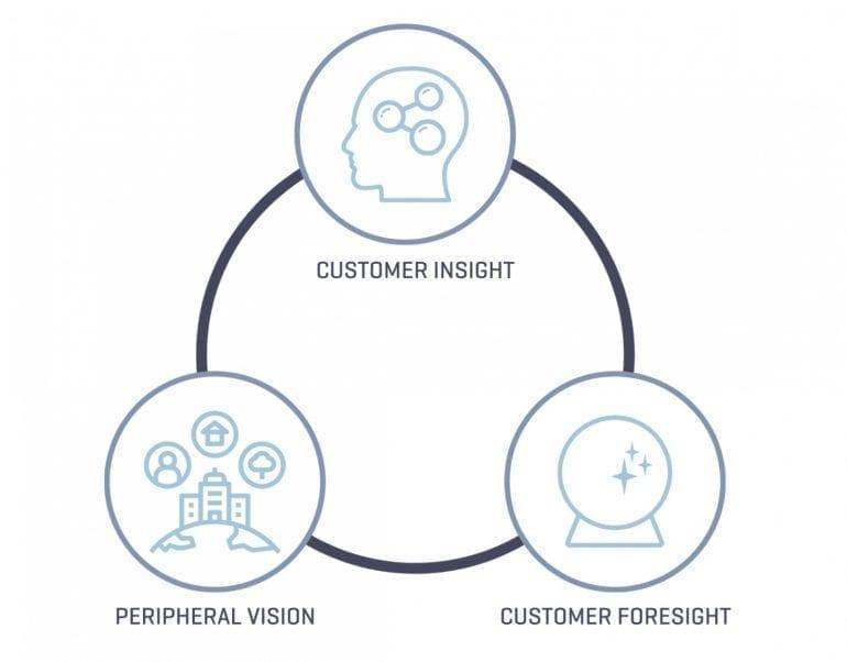 Sales disciplines in een circle