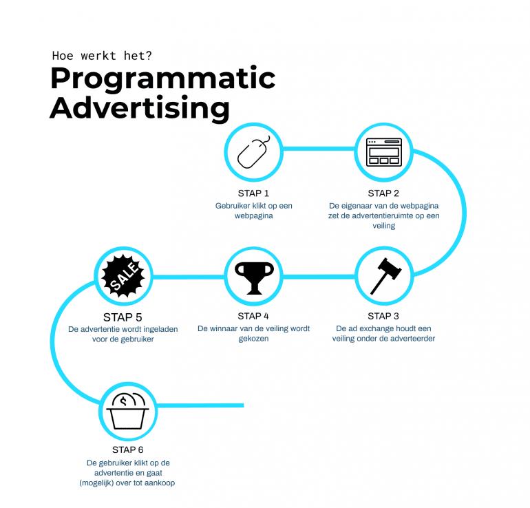 Programmatic Advertising - Hoe werkt het?
