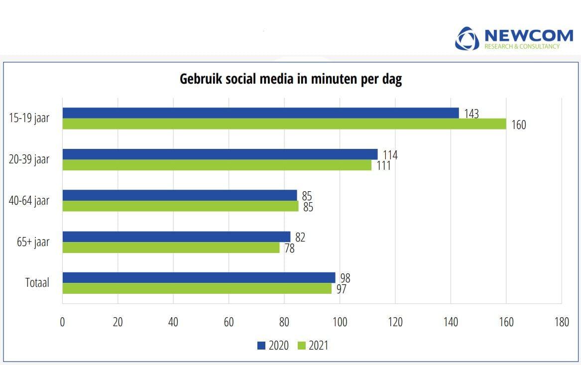 Grafiek met het gebruik van social media in minuten per dag.