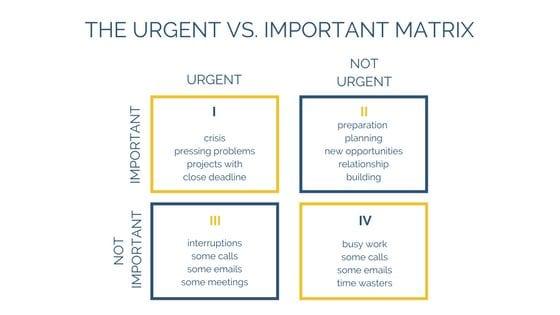 Werkzaamheden: belangrijk versus urgent.