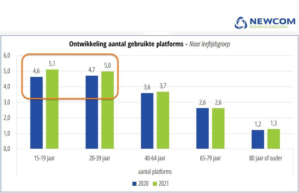 Grafiek uit het socialmedia-onderzoek met de ontwikkeling van het aantal gebruikte platforms.
