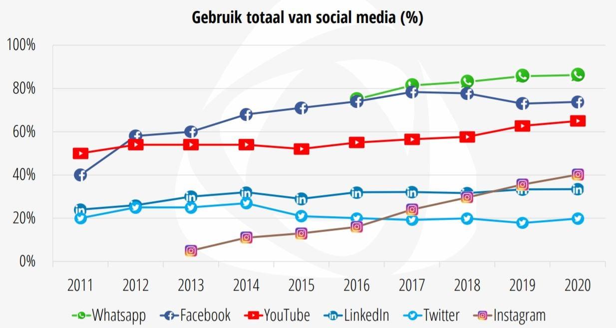 Grafiek met de groei van de social platformen in 2020.