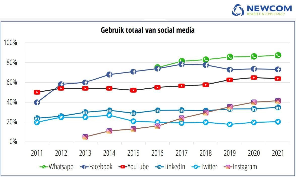 Grafiek met de groei van de social platformen in 2021.