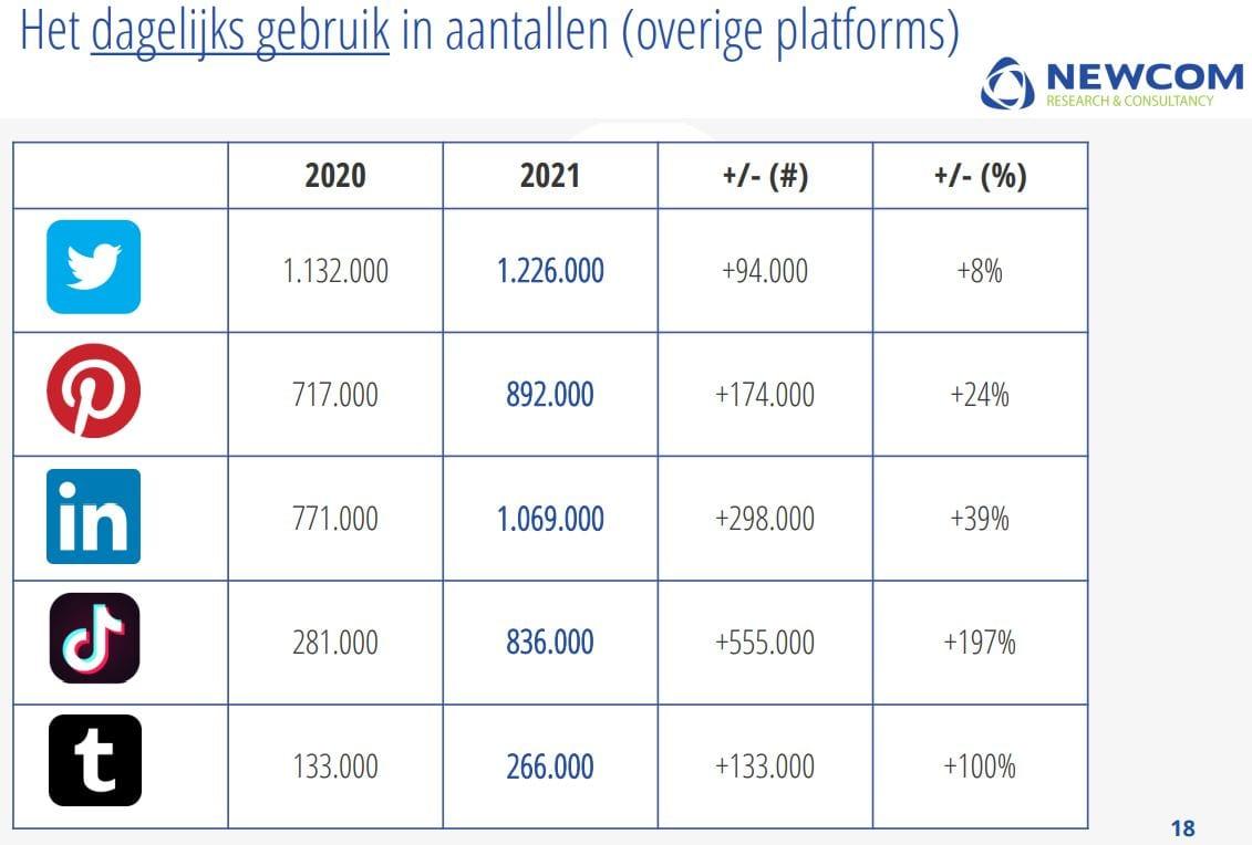 Tabel met het dagelijks gebruik in aantallen van de overige platformen.