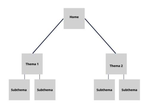 boomstructuur voor website navigatiestructuur.