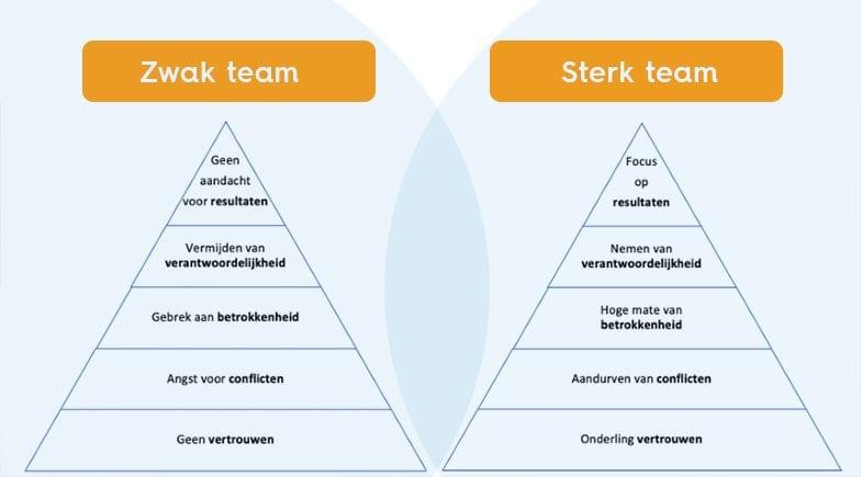 De afbeelding toont het verschil tussen een sterk en zwak team.
