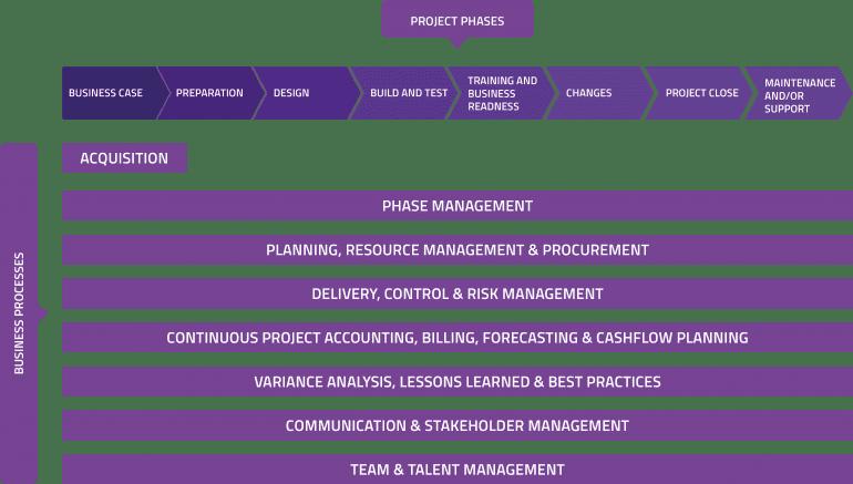 Schema projectorganisatie