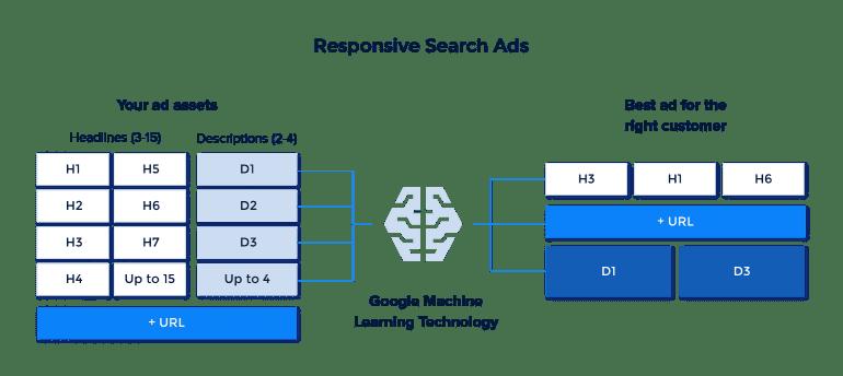 Visuele uitleg Google bij de werking van Responsive Search Ads.