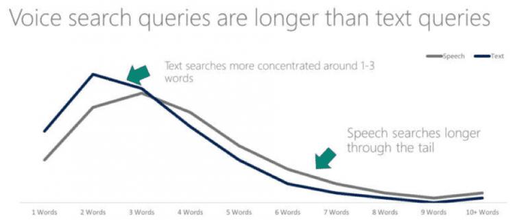 Grafiek over hoe voice zoekopdrachten meer woorden hebben dan tekstuele zoekopdrachten.