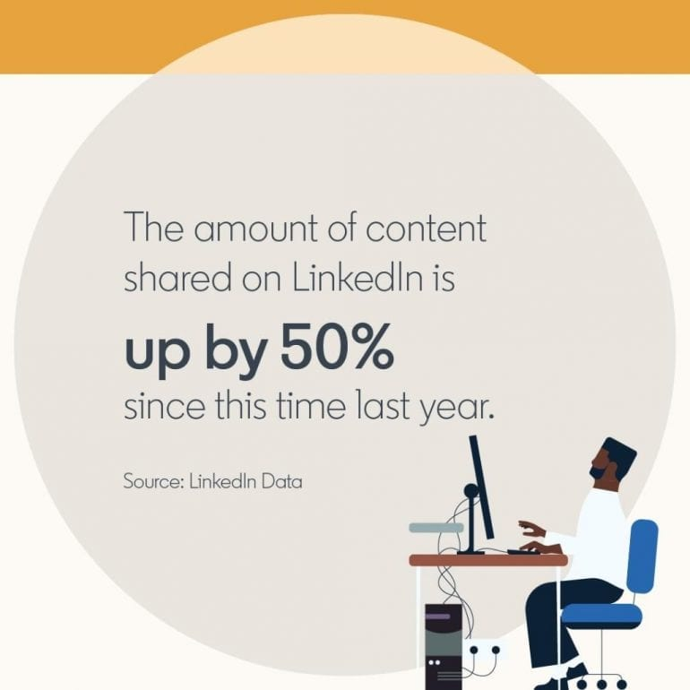 Een statistiek van LinkedIn Marketing Solutions.