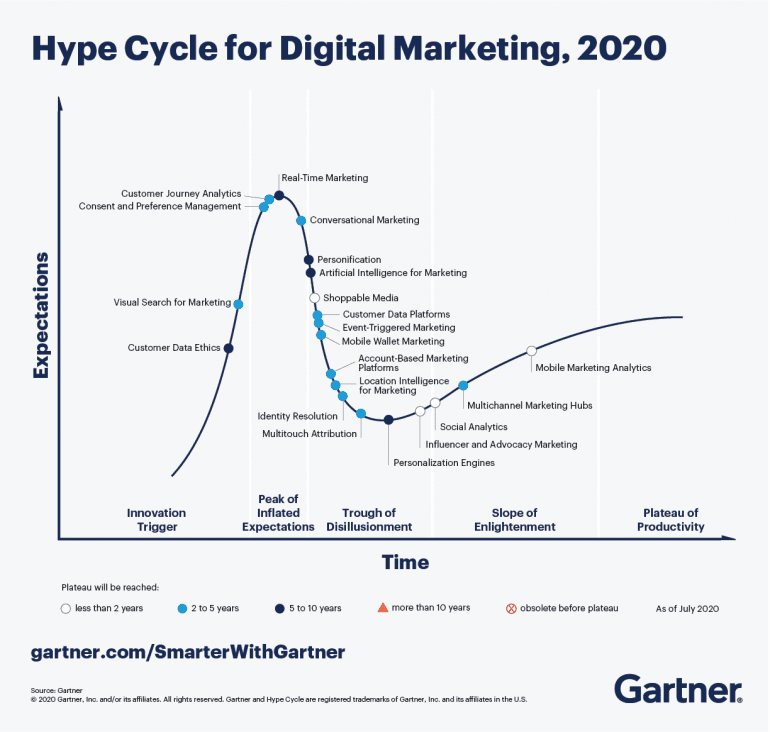 Gartner Hype Cycle Digital Marketing 2020.