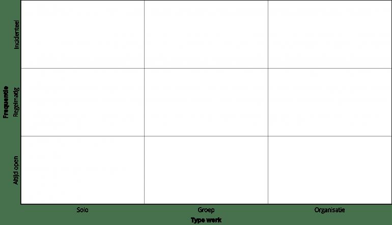 Matrix met 9 vlakken. Horizontaal type werk: solo, groep en organisatie; verticaal frequentie: altijd open, regelmatig en incidenteel.