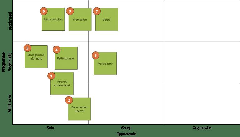 De matrix met 9 vlakken met daarop geplot de belangrijkst taken van een manager plus de bijbehorende systemen of tools. De taken staan vooral links in de kolom voor 'solo' werk, maar ook in de middelste kolom voor 'groep'; de gebruiksfrequentie verschilt.
