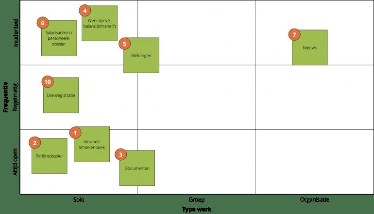 De matrix met 9 vlakken met daarop geplot de belangrijkst taken van een stafmedewerker plus de bijbehorende systemen of tools. De taken staan vooral links in de kolom voor 'solo' werk; de gebruiksfrequentie verschilt.