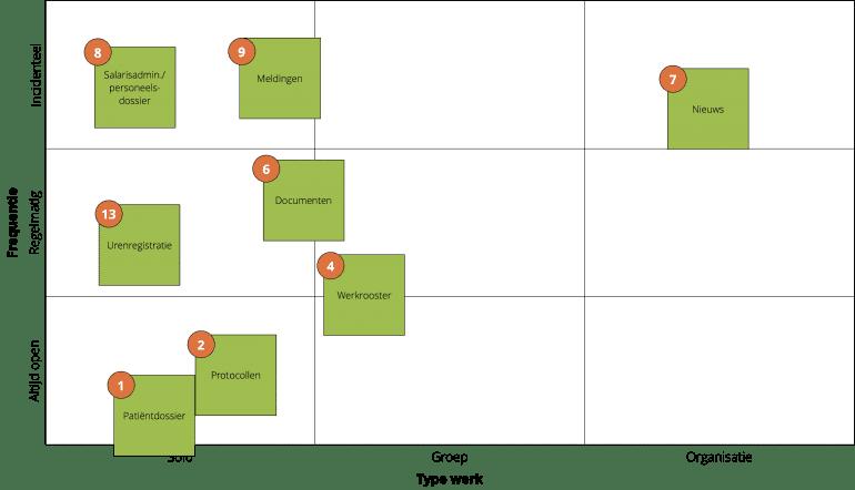 De matrix met 9 vlakken met daarop geplot de belangrijkst taken van een verpleegkundige plus de bijbehorende systemen of tools.