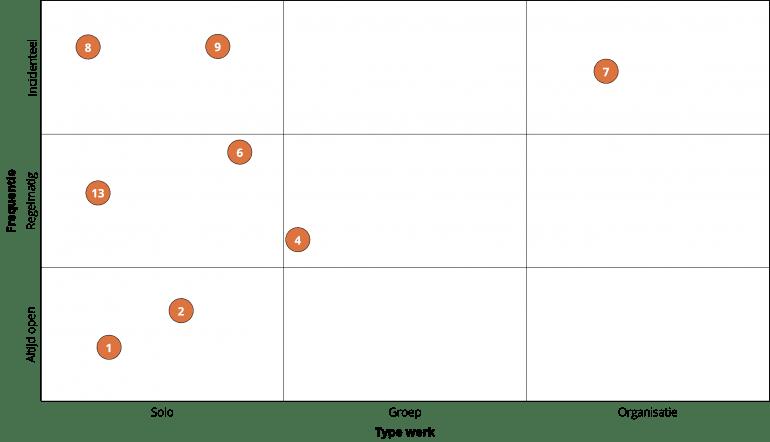Alttekst: Matrix met 9 vlakken met daarop geplot de belangrijkste taken van een verpleegkundige. De meeste taken staan in de linker helft van de matrix, dus onder 'solo' werk; de gebruiksfrequentie verschilt.