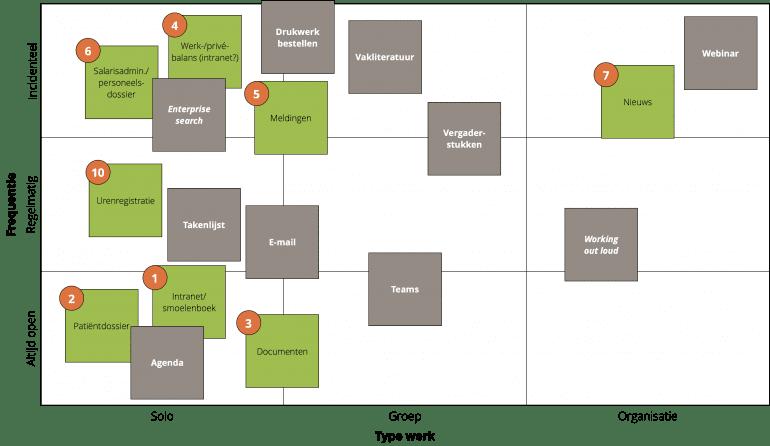 De matrix met 9 vlakken met daarop geplot verschillende tools en taken, bijvoorbeeld agenda, e-mail en takenlijst, en Teams, enterprise search en een interne webinar.