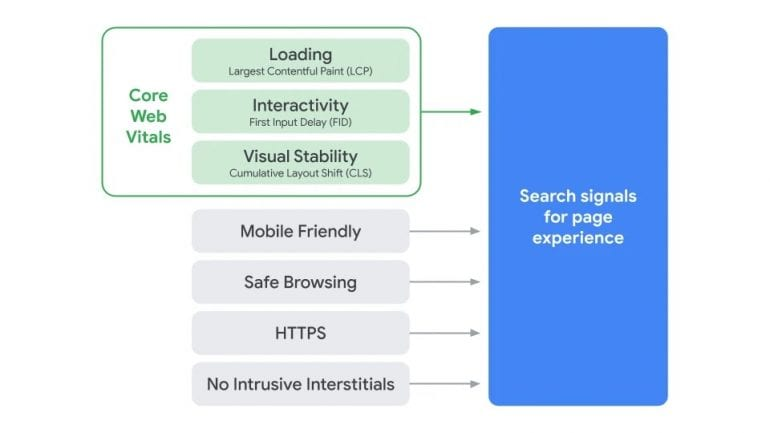 Google-Page-Experience-schema