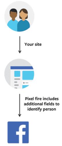 Facebook Pixel werking