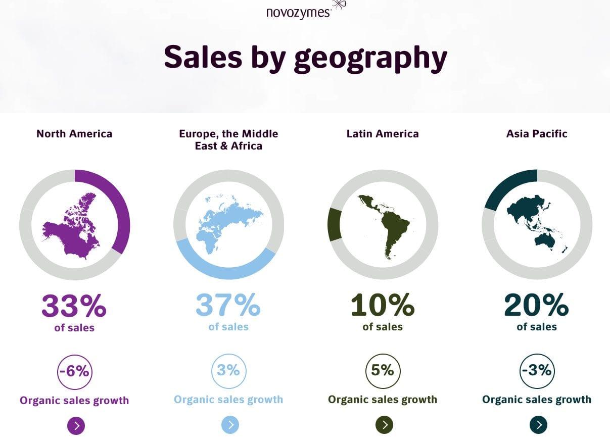 Screenshot van de cijfers uit het Annual Report van Novozymes.