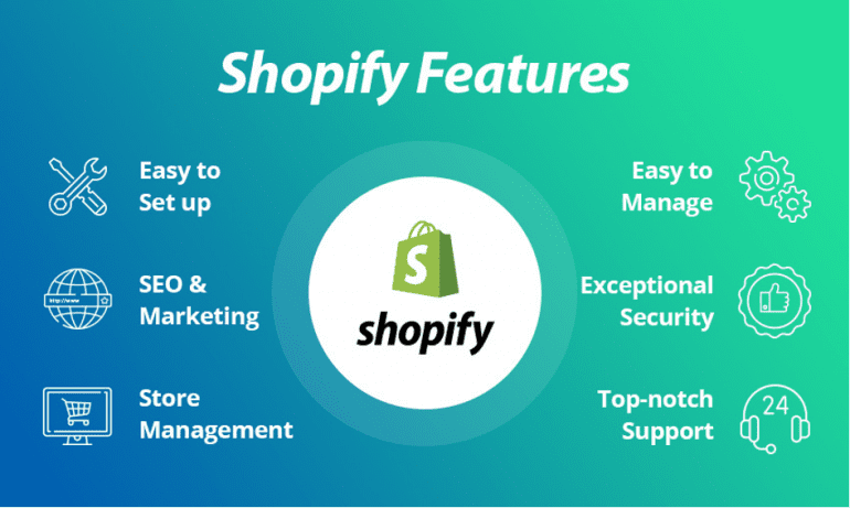 De features van Shopify.