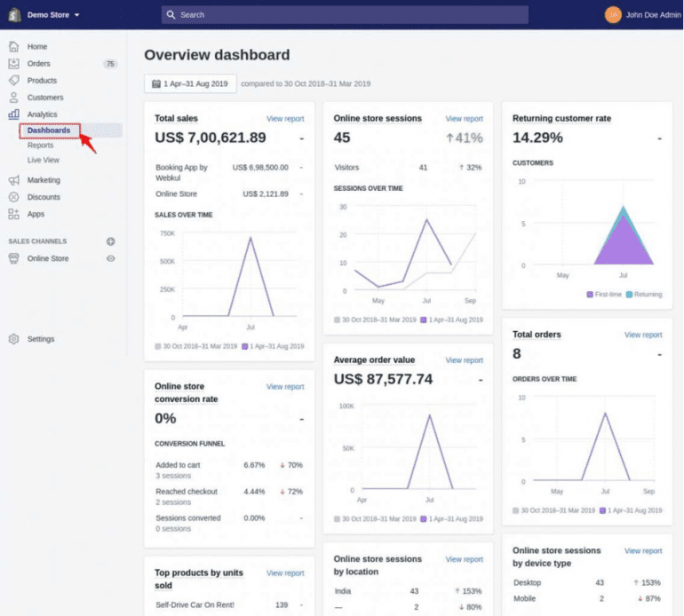 Het overview dashboard van Shopify (screenshot).