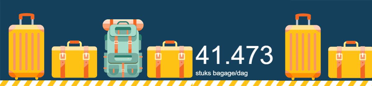 Cijfers van Brussels Airport.