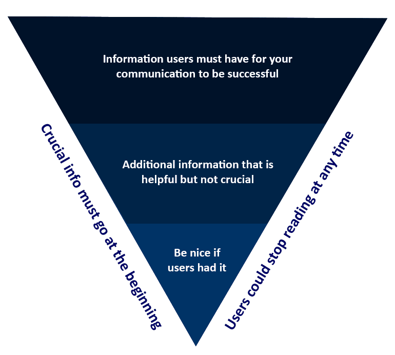 web content inverted pyramid