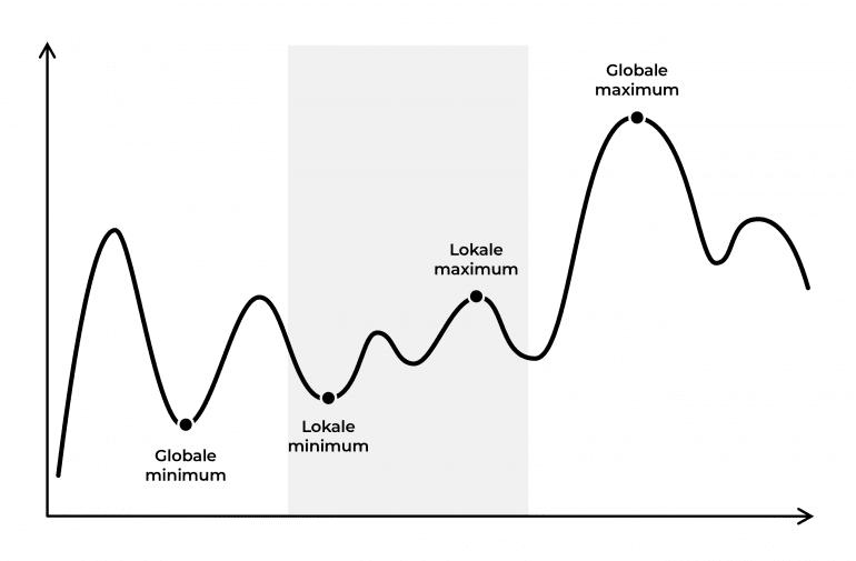 optimaliseren grafiek