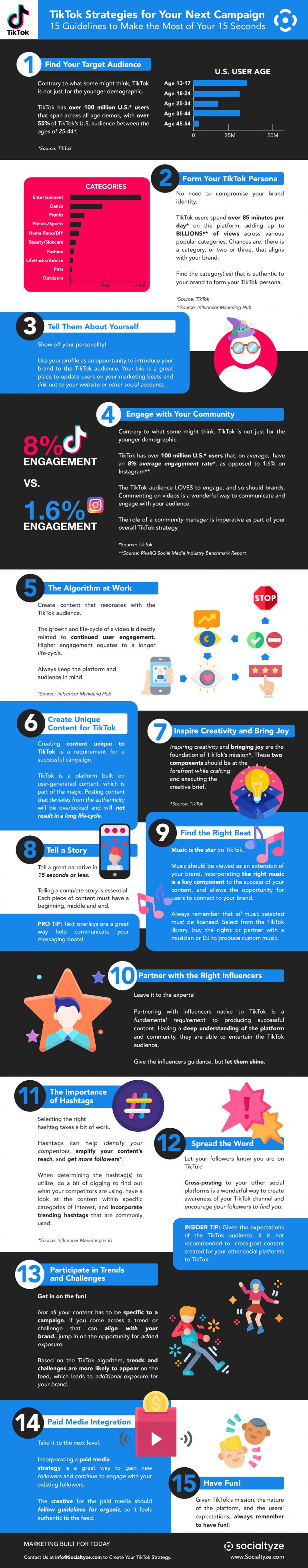 Infographic over hoe je een goede TikTok-campagne opzet.