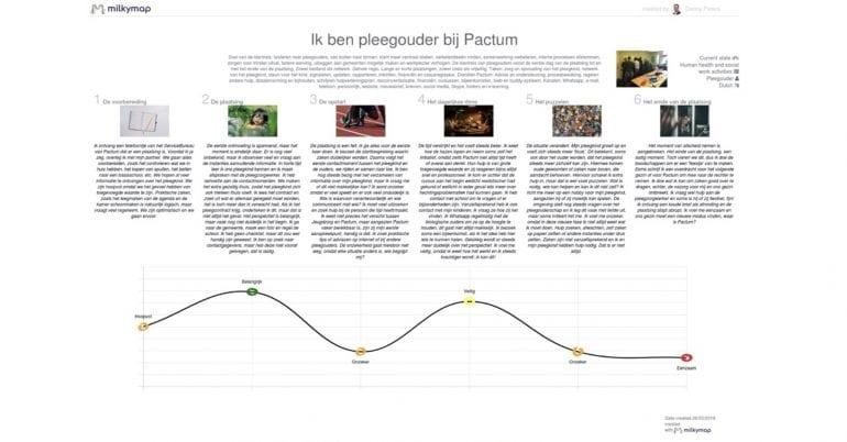 Voorbeeld van een Customer Journey Map van Pactum